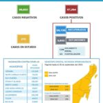 Reporta Quintan Roo 109 new cases of COVID-19 y 7 more muertos